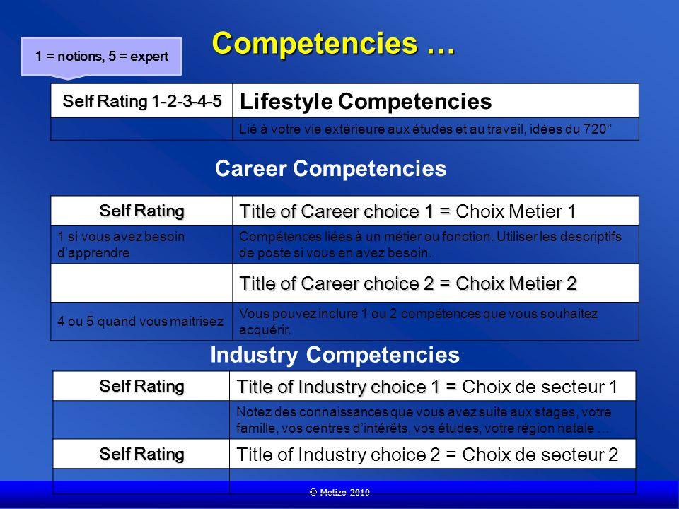 Competencies … Metizo 2010 Self Rating 1-2-3-4-5 Lifestyle Competencies Lié à votre vie extérieure aux études et au travail, idées du 720° Career Competencies Self Rating Title of Career choice 1 = Title of Career choice 1 = Choix Metier 1 1 si vous avez besoin dapprendre Compétences liées à un métier ou fonction.