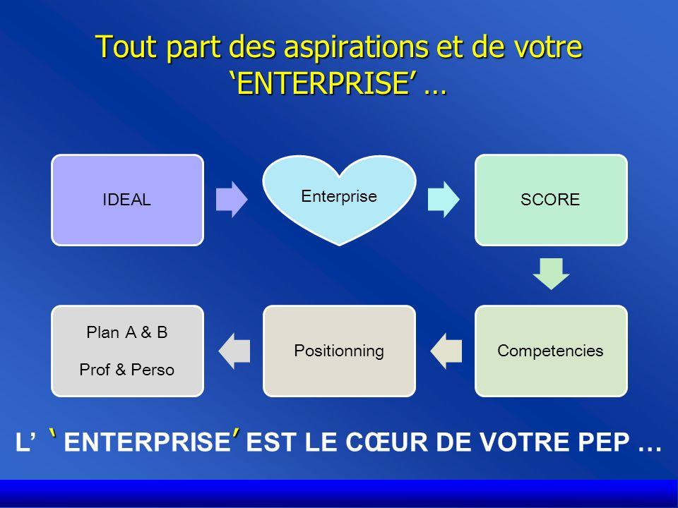 Tout part des aspirations et de votre ENTERPRISE … IDEAL Enterprise SCORECompetenciesPositionning Plan A & B Prof & Perso L ENTERPRISE EST LE CŒUR DE VOTRE PEP …
