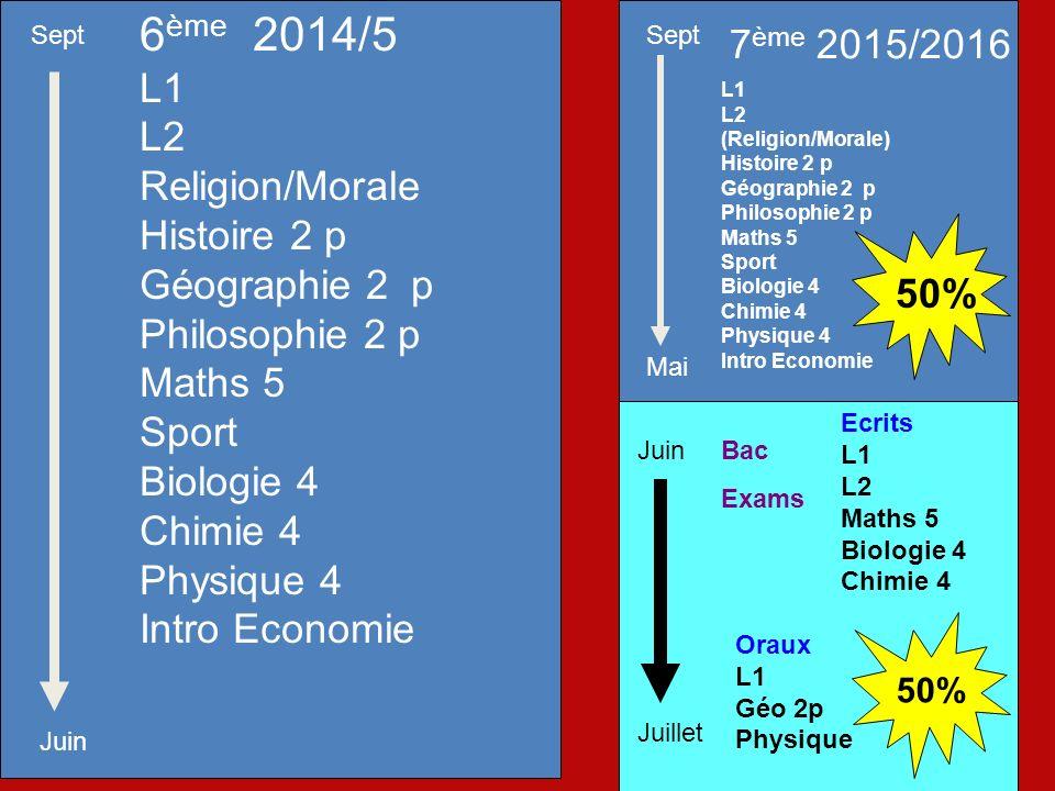 Ecrits L1 L2 Maths 5 Biologie 4 Chimie 4 Oraux L1 Géo 2p Physique 6 ème 2014/5 L1 L2 Religion/Morale Histoire 2 p Géographie 2 p Philosophie 2 p Maths