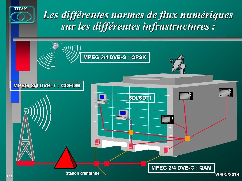11 FTITAN20/05/2014 Les différentes normes de flux numériques sur les différentes infrastructures : Station dantenne MPEG 2/4 DVB-S : QPSK MPEG 2/4 DV