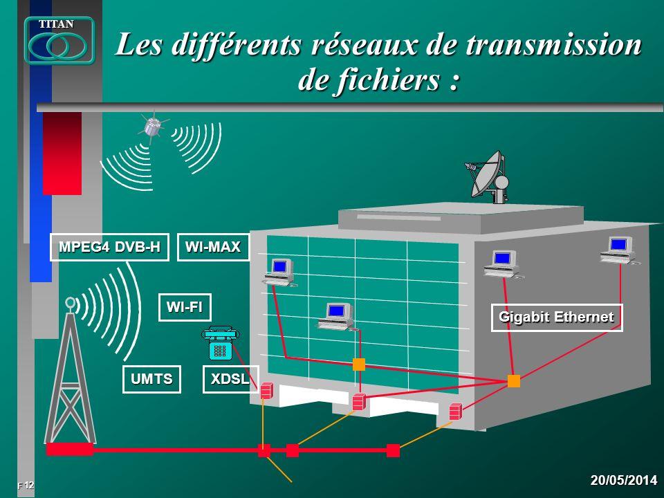 12 FTITAN20/05/2014 Les différents réseaux de transmission de fichiers : WI-FI MPEG4 DVB-H Gigabit Ethernet XDSL WI-MAX UMTS