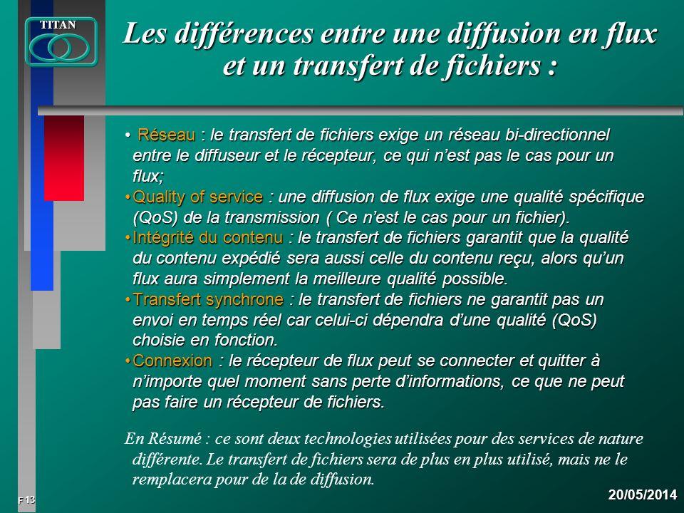 13 FTITAN20/05/2014 Réseau : le transfert de fichiers exige un réseau bi-directionnel entre le diffuseur et le récepteur, ce qui nest pas le cas pour