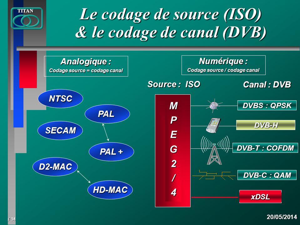 14 FTITAN20/05/2014 Le codage de source (ISO) & le codage de canal (DVB) Analogique : Codage source = codage canal Source : ISO Canal : DVB MPEG2/4 DV