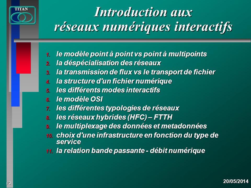13 FTITAN20/05/2014 Réseau : le transfert de fichiers exige un réseau bi-directionnel entre le diffuseur et le récepteur, ce qui nest pas le cas pour un flux; Réseau : le transfert de fichiers exige un réseau bi-directionnel entre le diffuseur et le récepteur, ce qui nest pas le cas pour un flux; Quality of service : une diffusion de flux exige une qualité spécifique (QoS) de la transmission ( Ce nest le cas pour un fichier).Quality of service : une diffusion de flux exige une qualité spécifique (QoS) de la transmission ( Ce nest le cas pour un fichier).