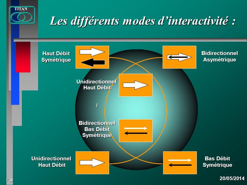 20 FTITAN20/05/2014 Les différents modes dinteractivité : Bas Débit SymétriqueUnidirectionnel Haut Débit Symétrique BidirectionnelAsymétrique Unidirec