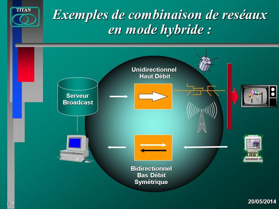 21 FTITAN20/05/2014 Exemples de combinaison de reséaux en mode hybride : Unidirectionnel Haut Débit Bidirectionnel Bas Débit Symétrique ServeurBroadca