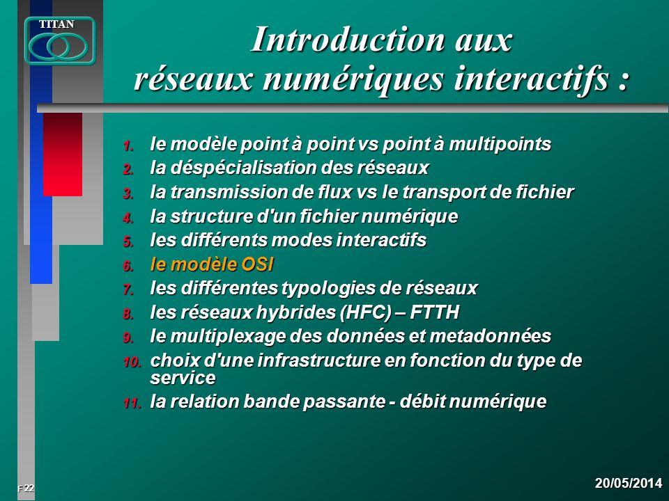 22 FTITAN20/05/2014 Introduction aux réseaux numériques interactifs : 1. le modèle point à point vs point à multipoints 2. la déspécialisation des rés