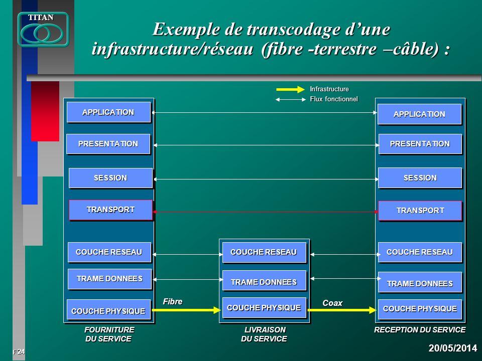 24 FTITAN20/05/2014 FOURNITURE FOURNITURE DU SERVICE RECEPTION DU SERVICE LIVRAISON LIVRAISON DU SERVICE Exemple de transcodage dune infrastructure/ré