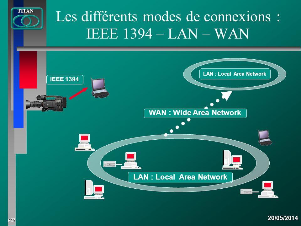 27 FTITAN20/05/2014 Les différents modes de connexions : IEEE 1394 – LAN – WAN IEEE 1394 LAN : Local Area Network WAN : Wide Area Network
