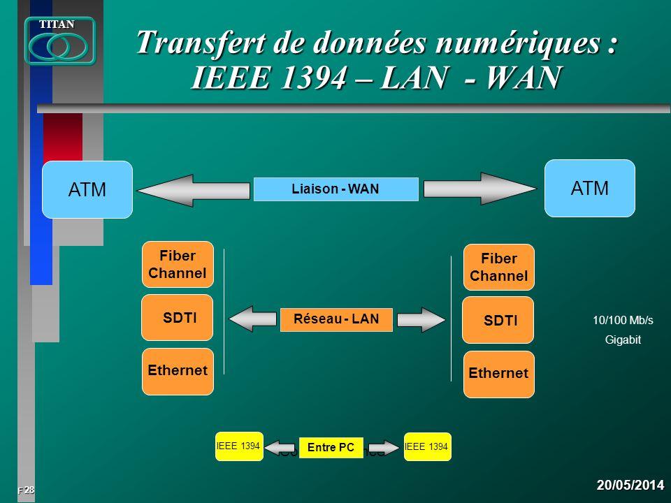 28 FTITAN20/05/2014 Transfert de données numériques : IEEE 1394 – LAN - WAN 10/100 Mb/s Gigabit ATM Entre stations Liaison - WAN ATM Dans les stations