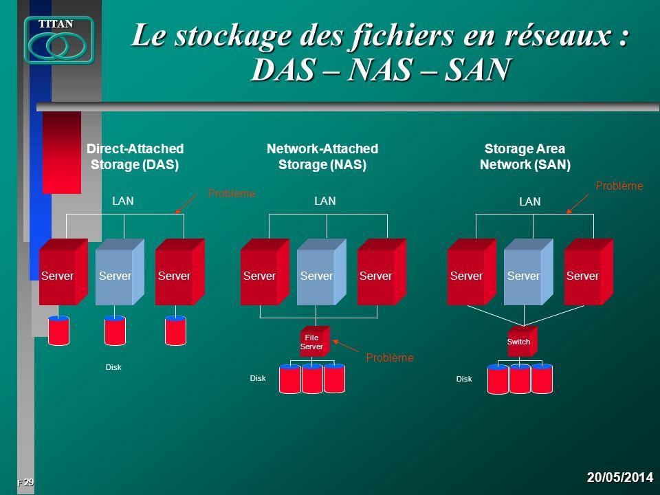 29 FTITAN20/05/2014 Le stockage des fichiers en réseaux : DAS – NAS – SAN Direct-Attached Storage (DAS) Network-Attached Storage (NAS) Storage Area Ne