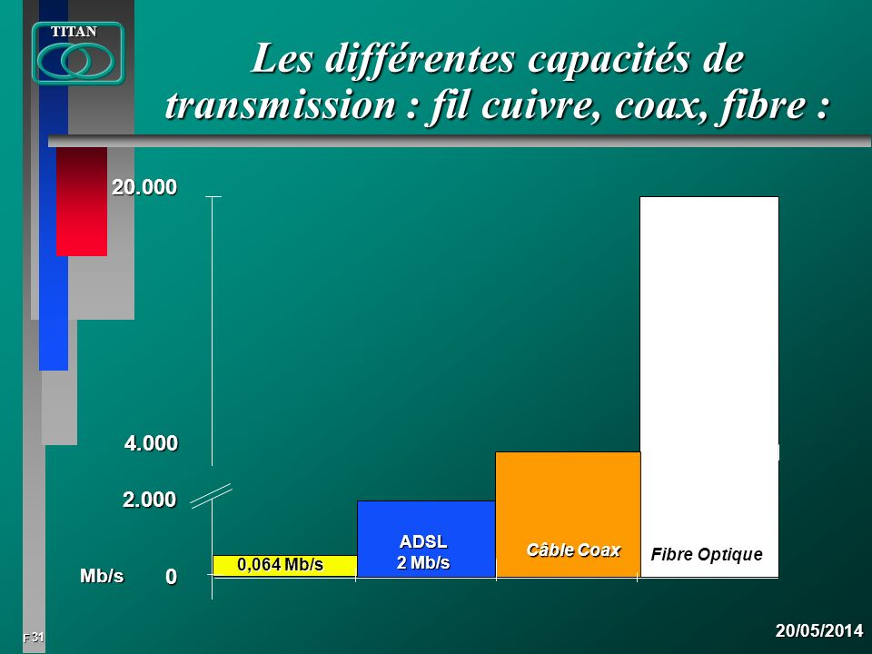 31 FTITAN20/05/2014 Les différentes capacités de transmission : fil cuivre, coax, fibre : 0 4.000 20.000 Fibre Optique Mb/s 0,064 Mb/s ADSL 2 Mb/s 2.0