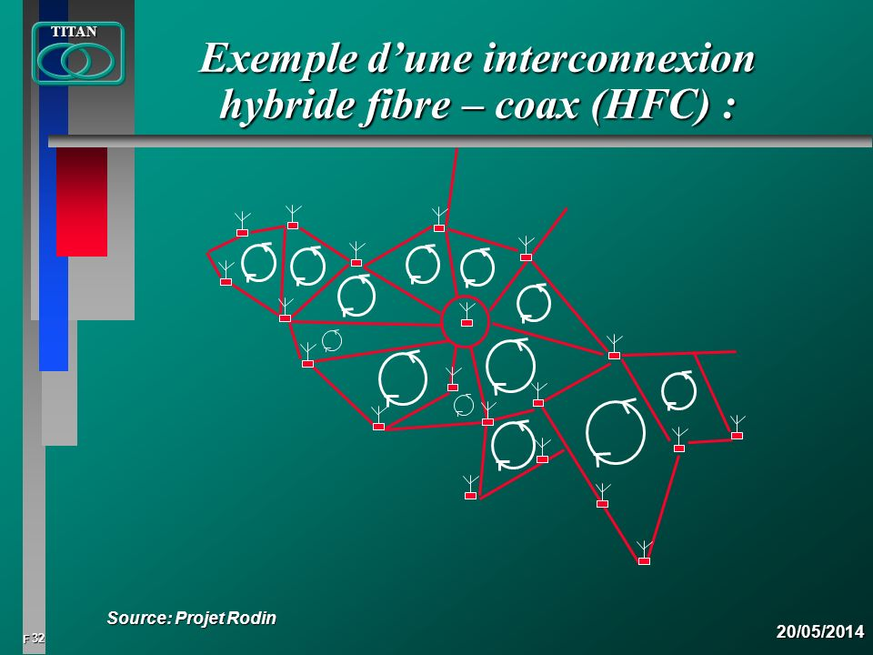 32 FTITAN20/05/2014 Exemple dune interconnexion hybride fibre – coax (HFC) : Source: Projet Rodin