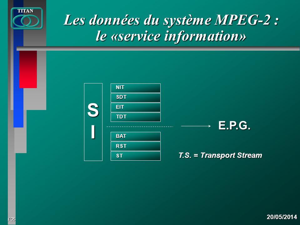 35 FTITAN20/05/2014 Les données du système MPEG-2 : le «service information» T.S. = Transport Stream E.P.G.NITSDT EIT TDT BAT RST ST SI