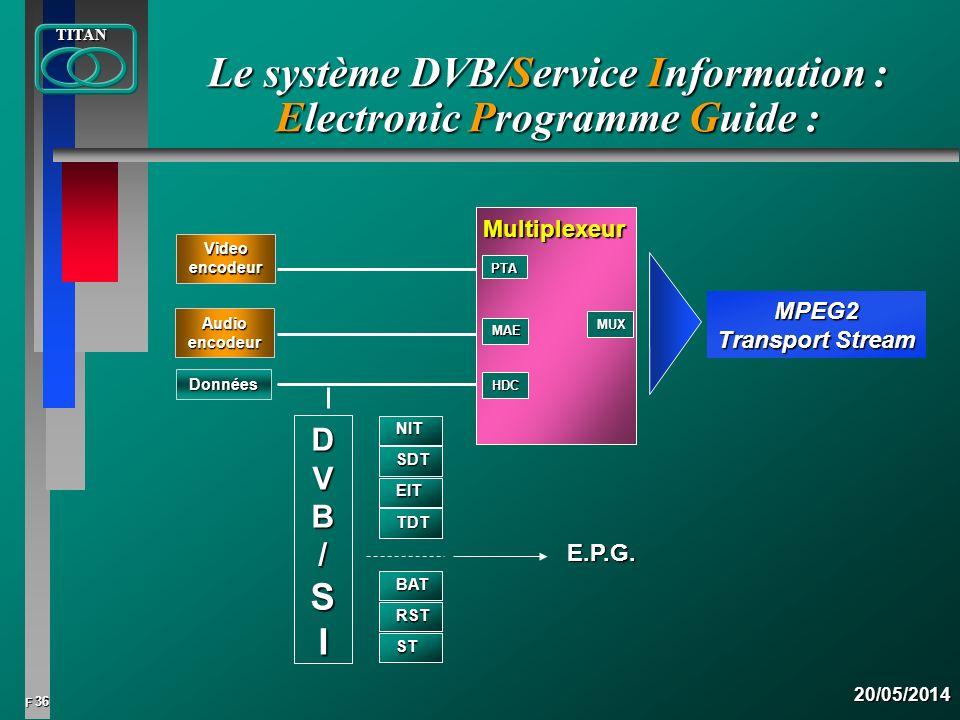 36 FTITAN20/05/2014 Le système DVB/Service Information : Electronic Programme Guide : MPEG2 Transport Stream E.P.G. NIT SDT EIT TDT BAT RST ST DVB/DVB