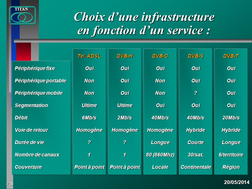 38 FTITAN20/05/2014 Choix dune infrastructure en fonction dun service : Périphérique fixe Périphérique portable Périphérique mobile SegmentationDébit