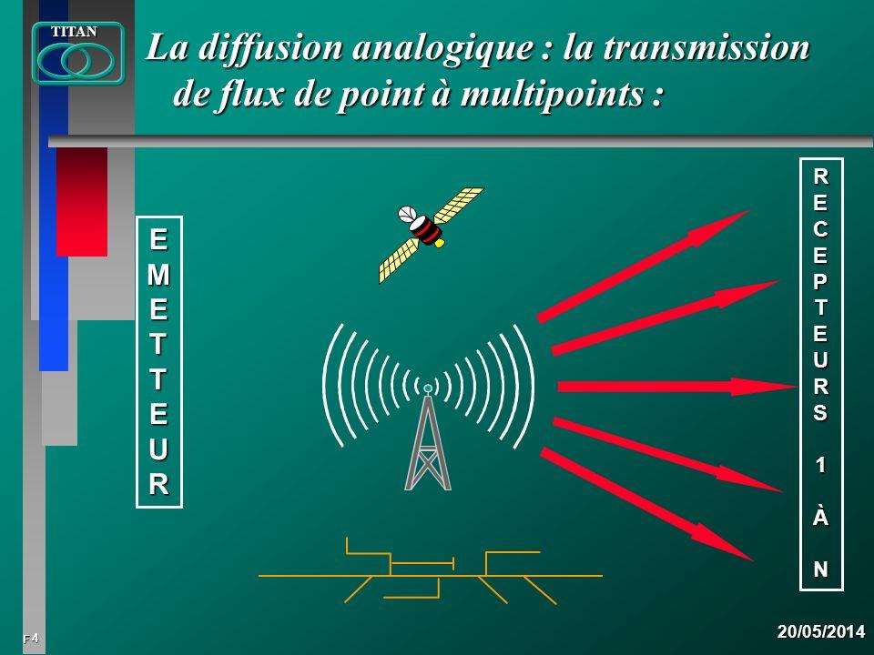 4 FTITAN20/05/2014 La diffusion analogique : la transmission de flux de point à multipoints : RECEPTEURS1ÀN EMETTEUREMETTEUREMETTEUREMETTEUR