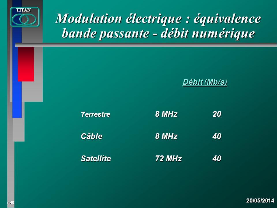 40 FTITAN20/05/2014 Modulation électrique : équivalence bande passante - débit numérique Débit (Mb/s) Débit (Mb/s) Terrestre 8 MHz 20 Terrestre 8 MHz