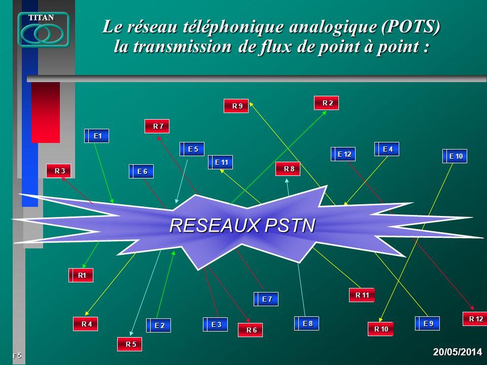 5 FTITAN20/05/2014 Le réseau téléphonique analogique (POTS) la transmission de flux de point à point : E 5 E 11 E 12 E 10 E 4 E 9 E 8 E 3 E1 R 8 E 2 E