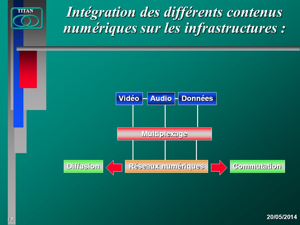 8 FTITAN20/05/2014 Intégration des différents contenus numériques sur les infrastructures : Multiplexage Vidéo Audio Données Diffusion Réseaux numériq