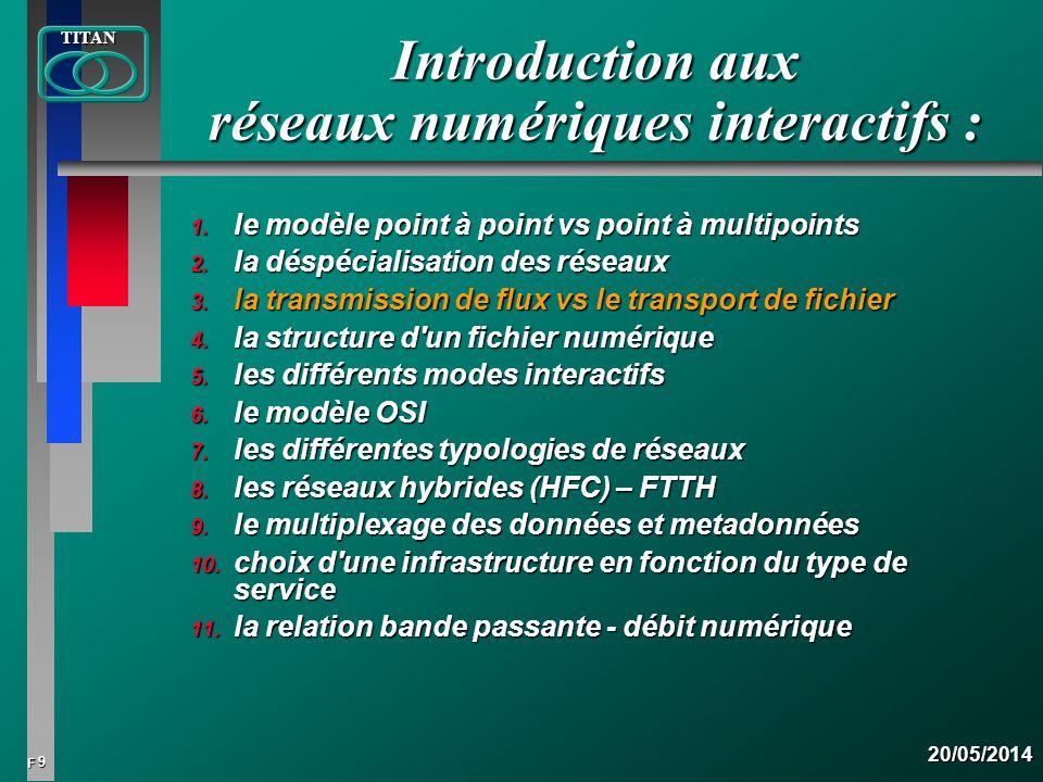 40 FTITAN20/05/2014 Modulation électrique : équivalence bande passante - débit numérique Débit (Mb/s) Débit (Mb/s) Terrestre 8 MHz 20 Terrestre 8 MHz 20 Câble8 MHz 40 Câble8 MHz 40 Satellite 72 MHz 40 Satellite 72 MHz 40