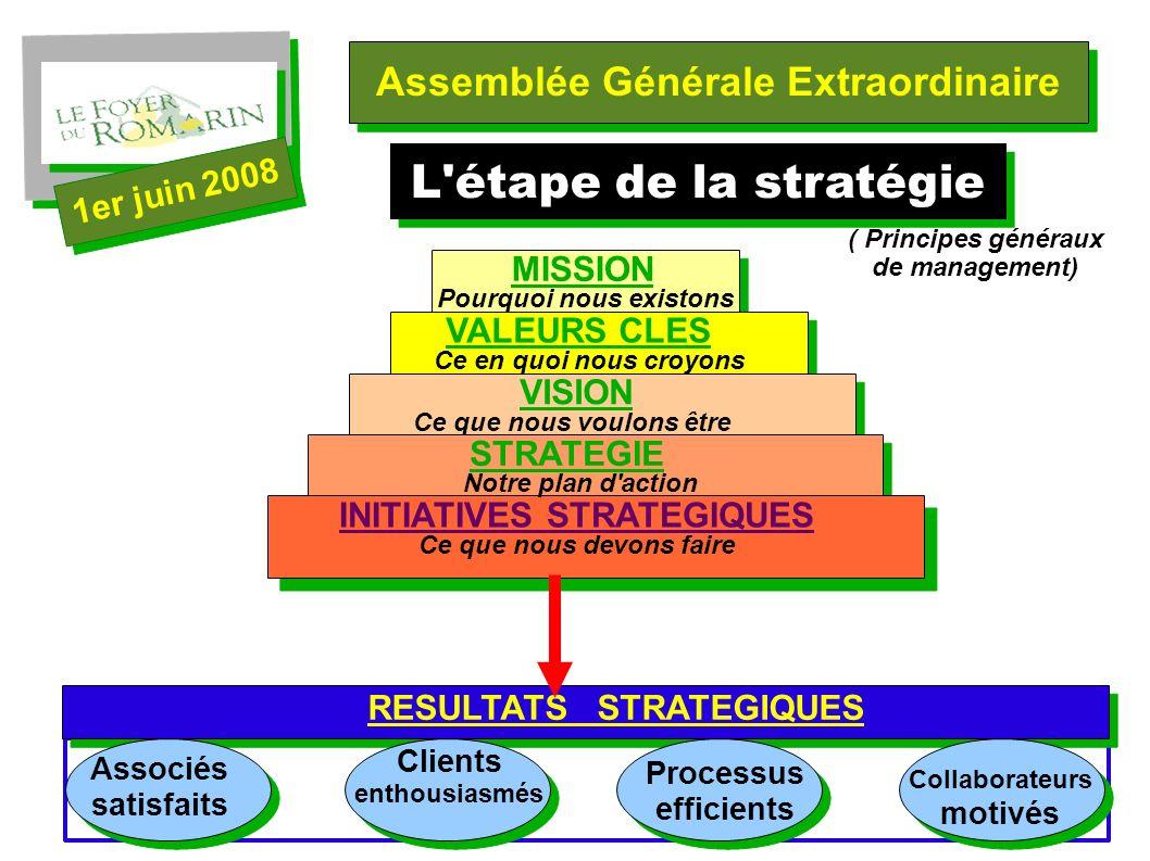 4 Assemblée Générale Extraordinaire 1er juin 2008 L étape de la stratégie ( Principes généraux de management) MISSION Pourquoi nous existons VALEURS CLES Ce en quoi nous croyons VISION Ce que nous voulons être STRATEGIE Notre plan d action INITIATIVES STRATEGIQUES Ce que nous devons faire RESULTATS STRATEGIQUES Associés satisfaits Clients enthousiasmés Processus efficients Collaborateurs motivés