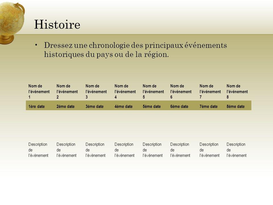 Histoire Dressez une chronologie des principaux événements historiques du pays ou de la région. Nom de l'événement 1 Nom de l'événement 2 Nom de l'évé