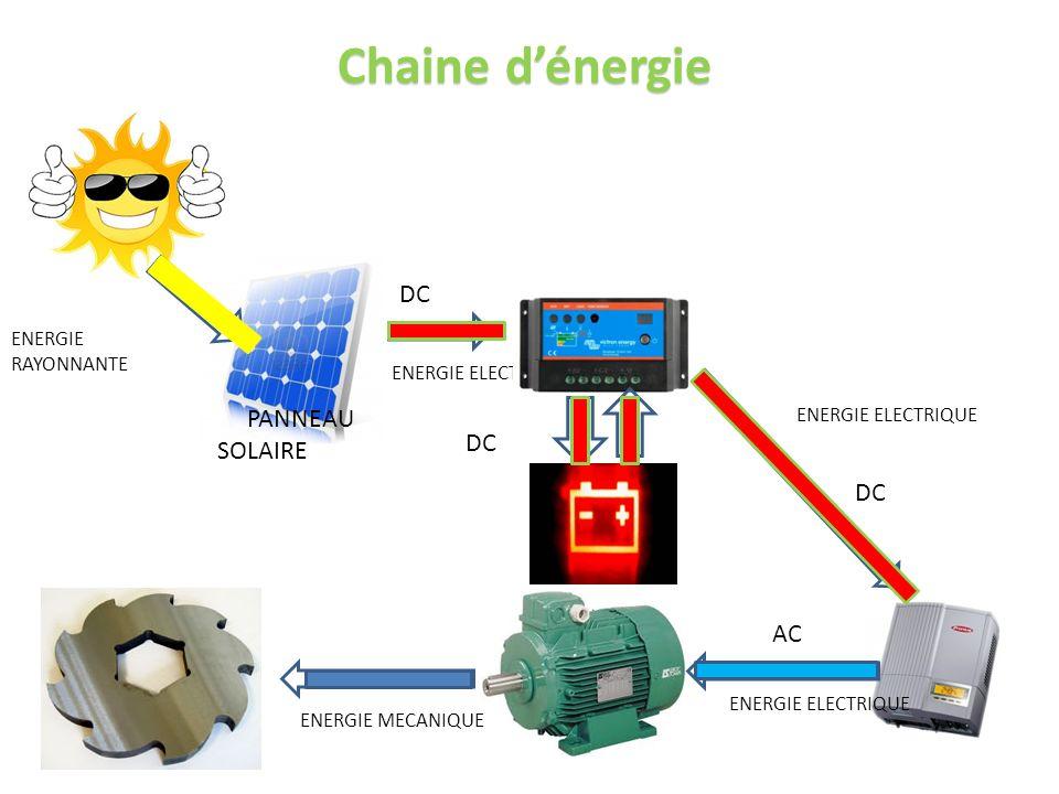ENERGIE RAYONNANTE PANNEAU SOLAIRE ENERGIE ELECTRIQUE DC ENERGIE ELECTRIQUE AC ENERGIE MECANIQUE DC ENERGIE ELECTRIQUE Chaine dénergie