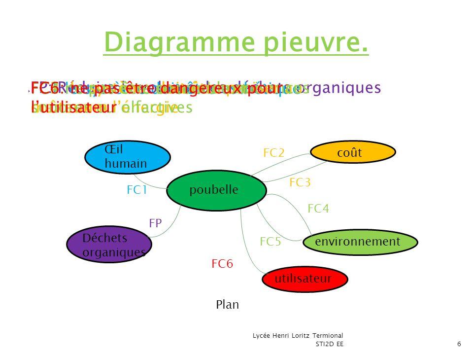 FP: Réduire le volume des déchets organiques Lycée Henri Loritz Termional STI2D EE6 Diagramme pieuvre. poubelle Œil humain coût environnement utilisat