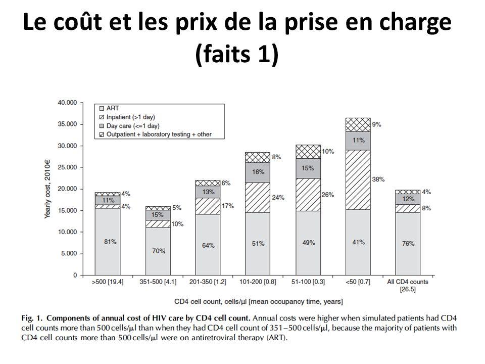 Le coût et les prix de la prise en charge (faits 1)