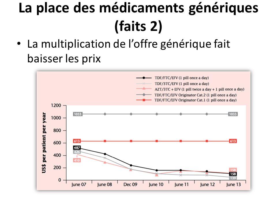 La place des médicaments génériques (faits 2) La multiplication de loffre générique fait baisser les prix