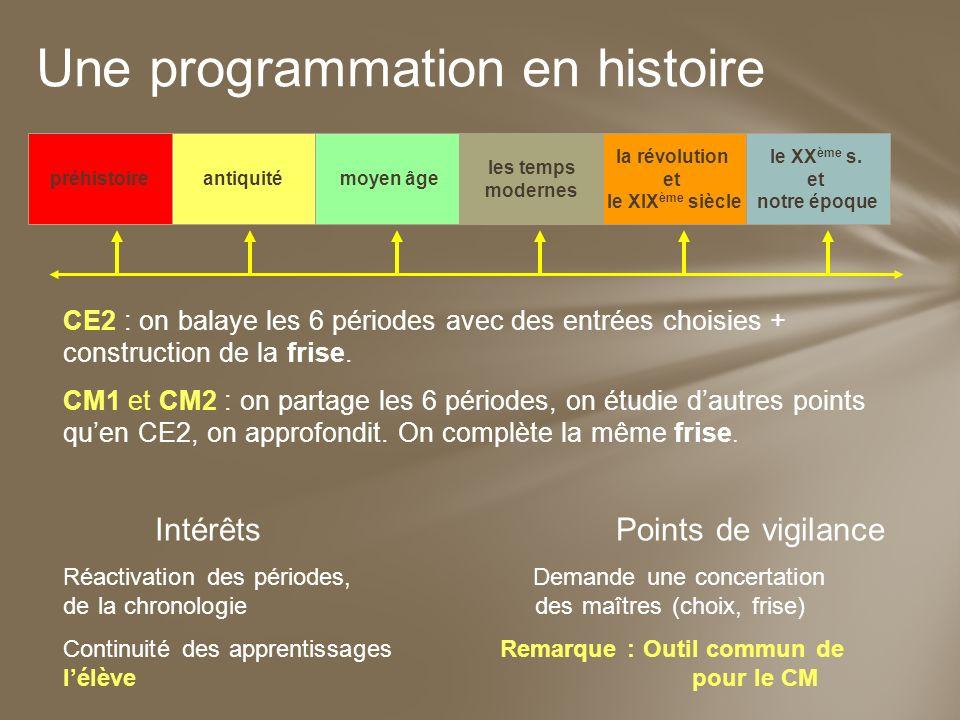CE2 : on balaye les 6 périodes avec des entrées choisies + construction de la frise. CM1 et CM2 : on partage les 6 périodes, on étudie dautres points