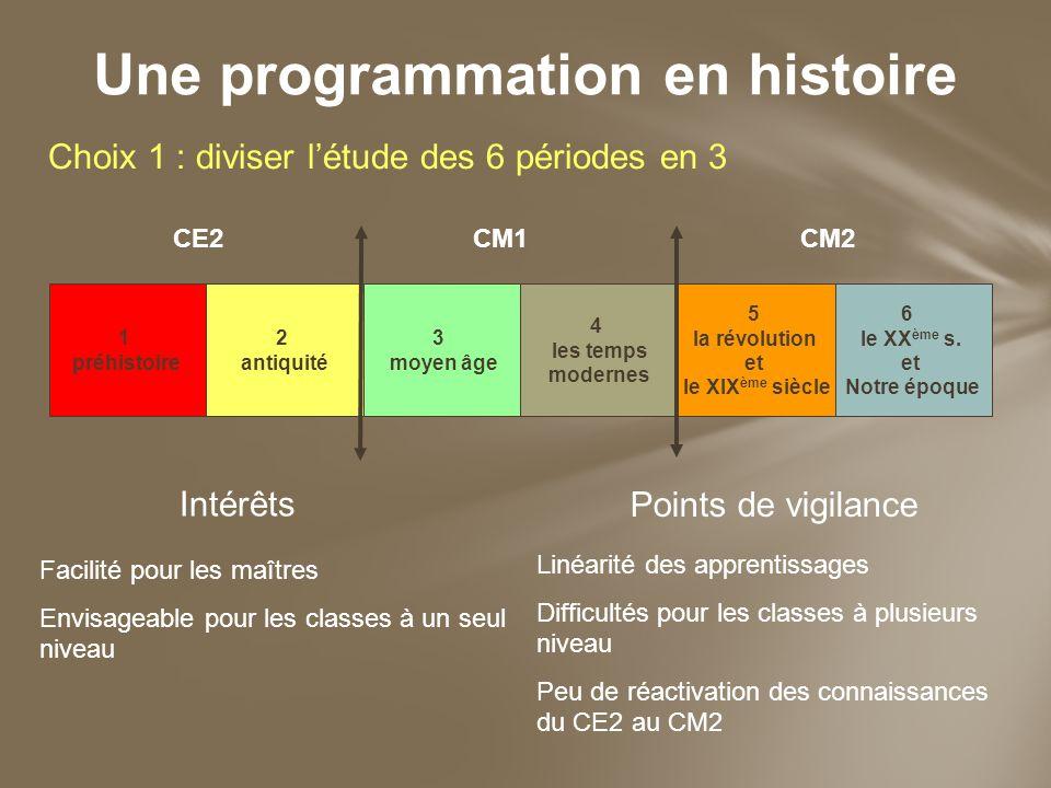 Une programmation en histoire Choix 1 : diviser létude des 6 périodes en 3 CE2CM1CM2 1 préhistoire 2 antiquité 3 moyen âge 4 les temps modernes 5 la r