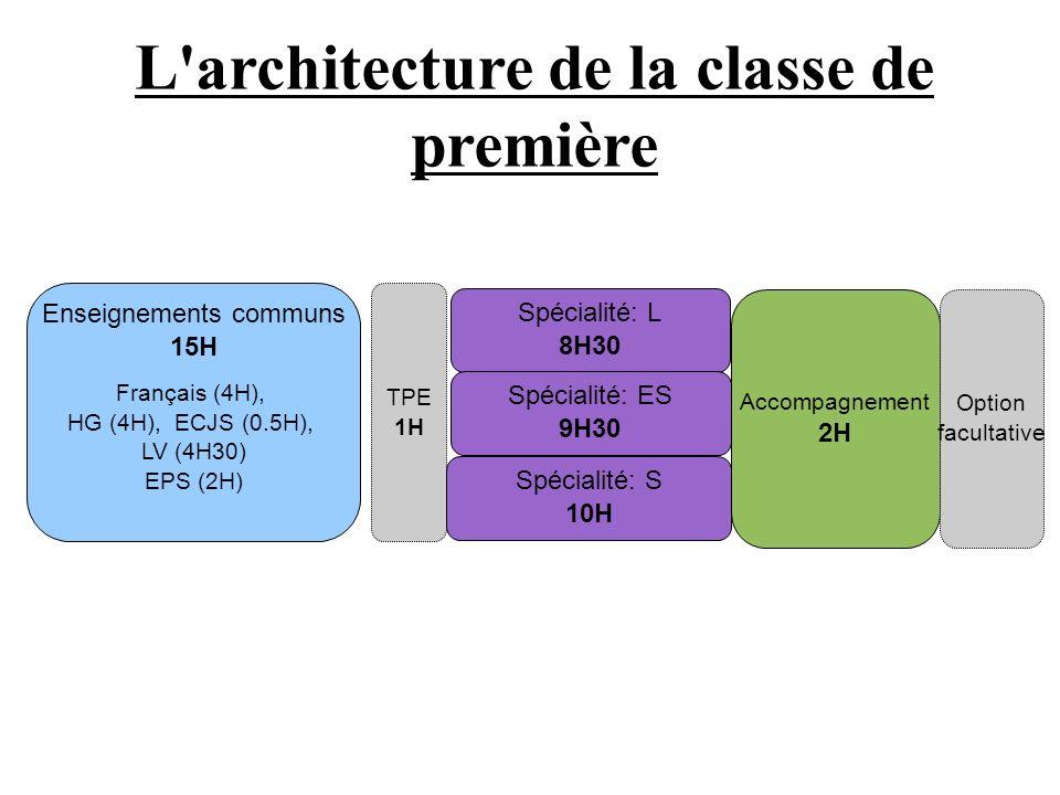 L architecture de la classe de première Enseignements communs 15H Français (4H), HG (4H), ECJS (0.5H), LV (4H30) EPS (2H) TPE 1H Spécialité: L 8H30 Spécialité: ES 9H30 Spécialité: S 10H Accompagnement 2H Option facultative