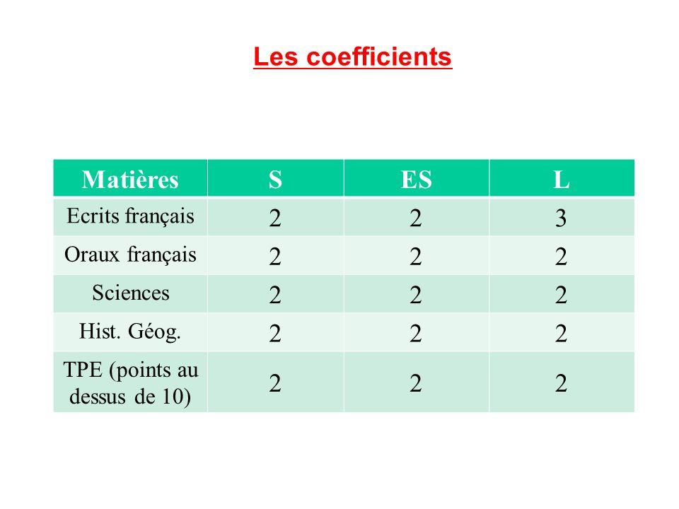 Les coefficients MatièresSESL Ecrits français 223 Oraux français 222 Sciences 222 Hist.