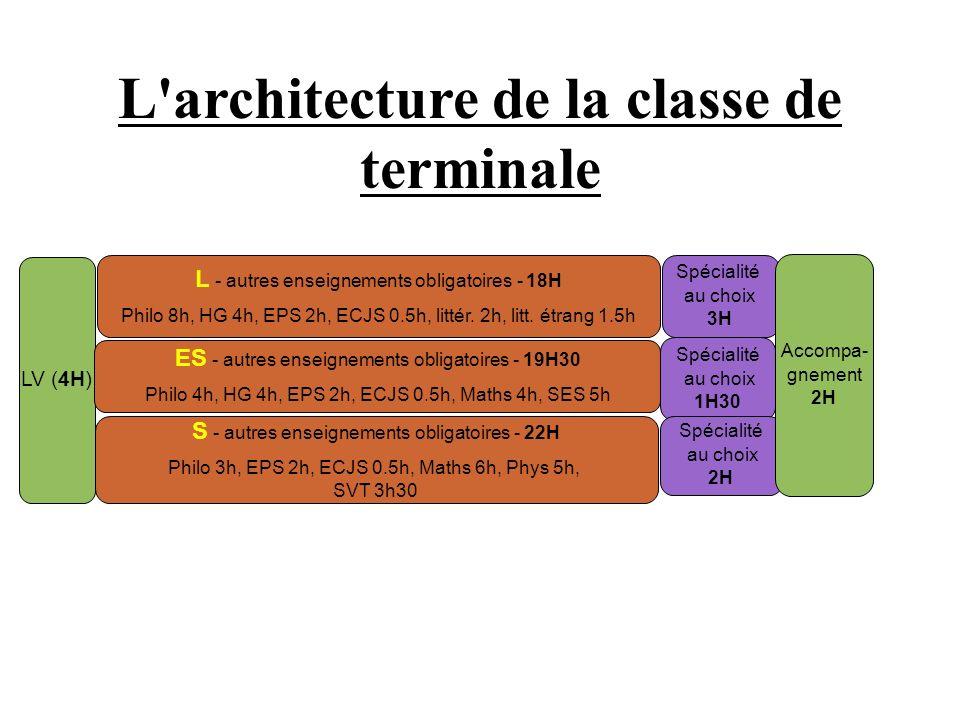 L architecture de la classe de terminale LV (4H) L - autres enseignements obligatoires - 18H Philo 8h, HG 4h, EPS 2h, ECJS 0.5h, littér.