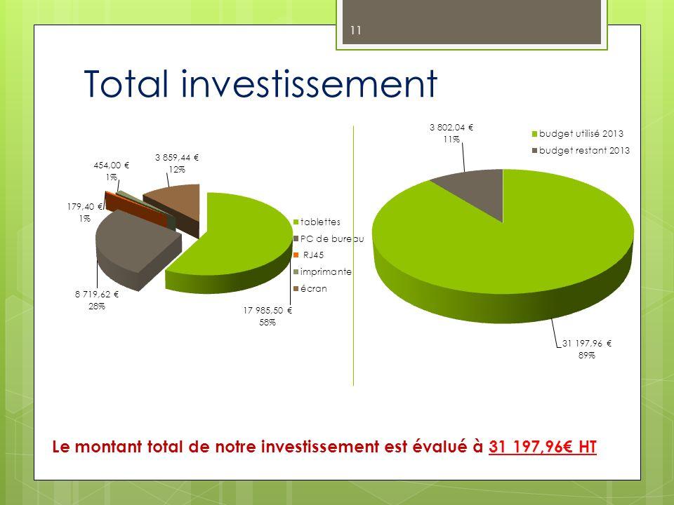 Total investissement Le montant total de notre investissement est évalué à 31 197,96 HT 11