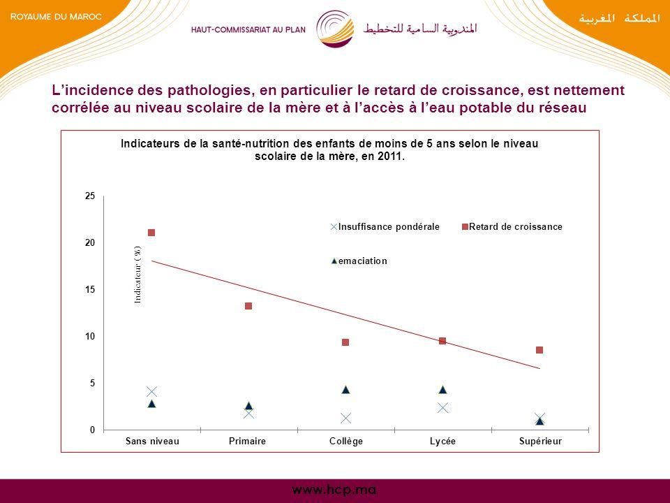 www.hcp.ma Lincidence des pathologies, en particulier le retard de croissance, est nettement corrélée au niveau scolaire de la mère et à laccès à leau potable du réseau