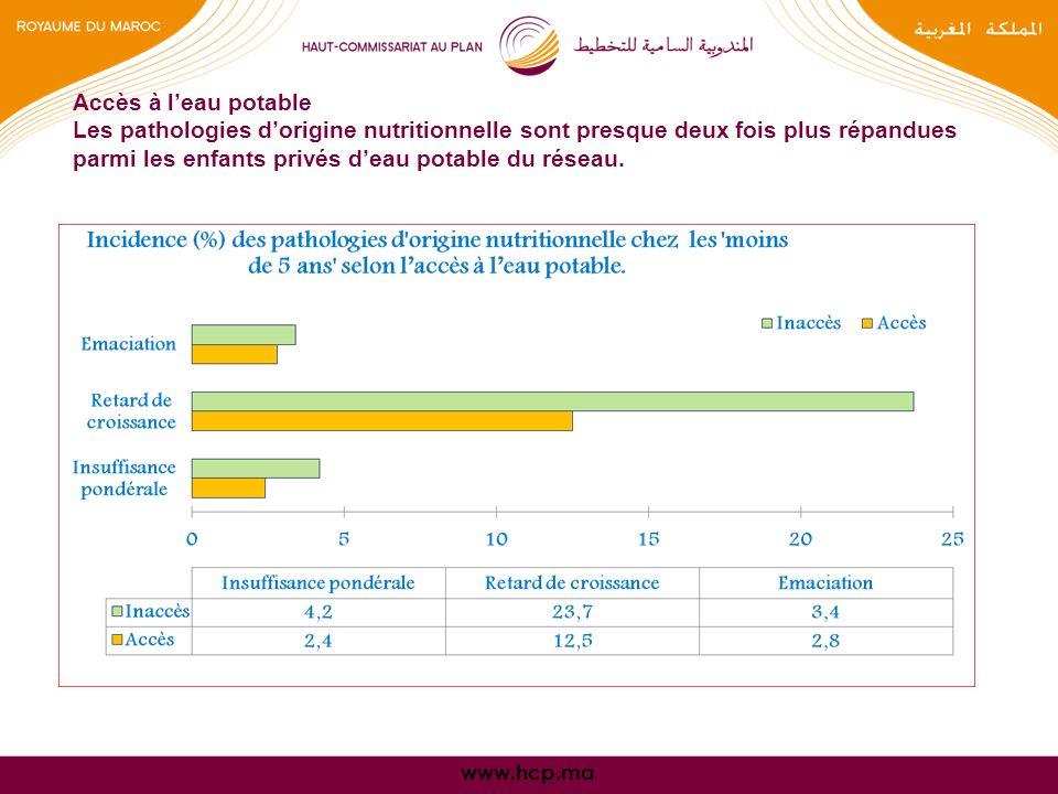 www.hcp.ma Accès à leau potable Les pathologies dorigine nutritionnelle sont presque deux fois plus répandues parmi les enfants privés deau potable du réseau.