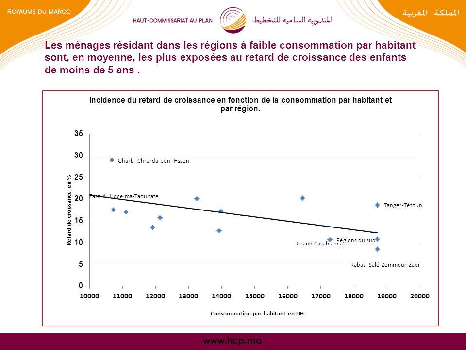 www.hcp.ma Les ménages résidant dans les régions à faible consommation par habitant sont, en moyenne, les plus exposées au retard de croissance des enfants de moins de 5 ans.