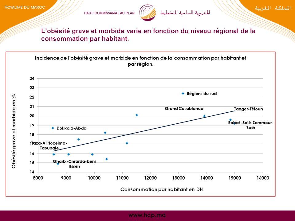 www.hcp.ma Lobésité grave et morbide varie en fonction du niveau régional de la consommation par habitant.