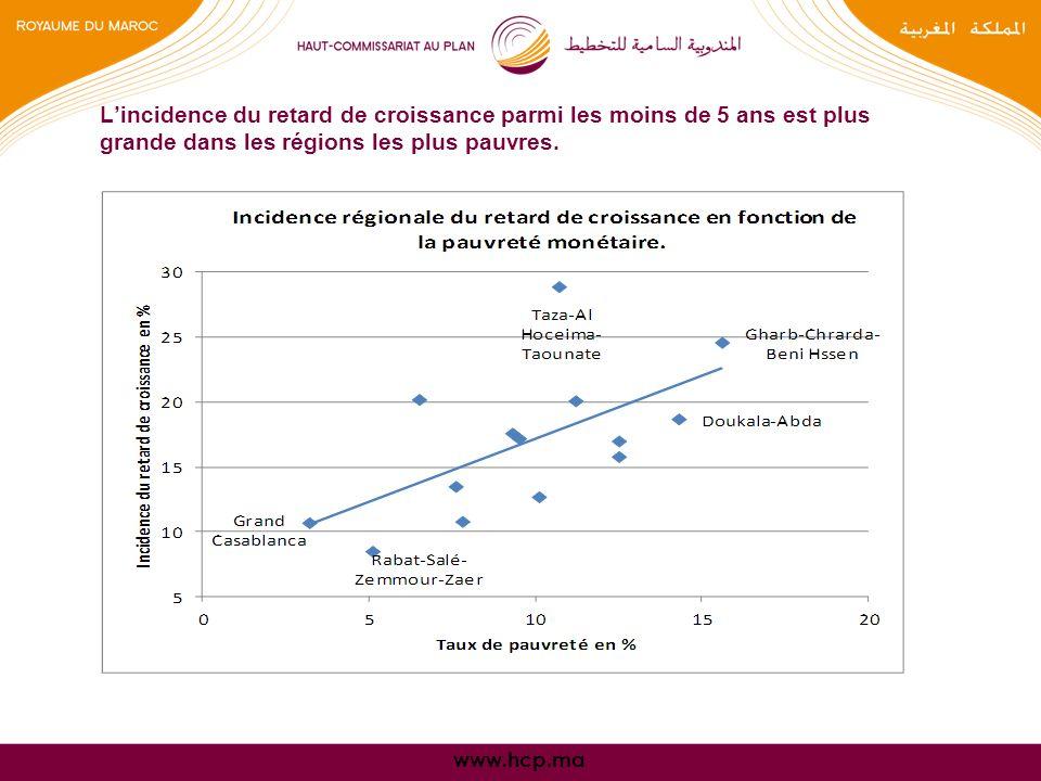 www.hcp.ma Lincidence du retard de croissance parmi les moins de 5 ans est plus grande dans les régions les plus pauvres.