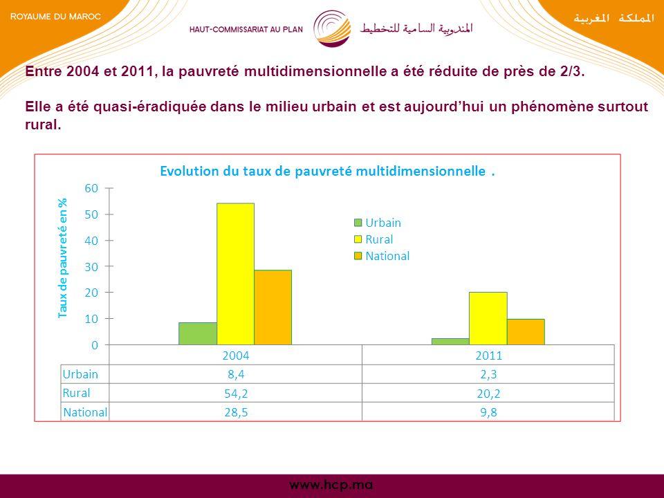 www.hcp.ma Entre 2004 et 2011, la pauvreté multidimensionnelle a été réduite de près de 2/3.