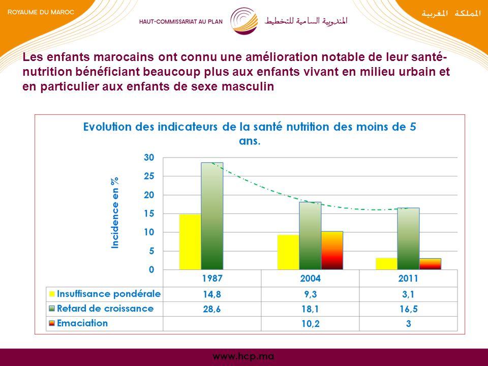 www.hcp.ma Les enfants marocains ont connu une amélioration notable de leur santé- nutrition bénéficiant beaucoup plus aux enfants vivant en milieu urbain et en particulier aux enfants de sexe masculin