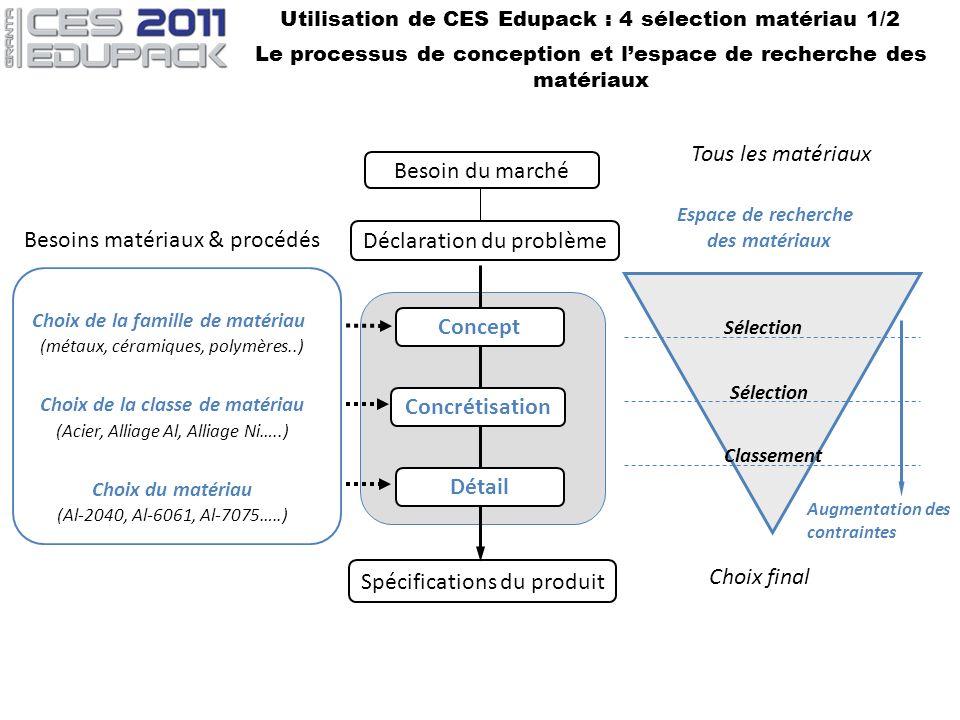 Utilisation de CES Edupack : 4 sélection matériau 1/2 Le processus de conception et lespace de recherche des matériaux Spécifications du produit Conce