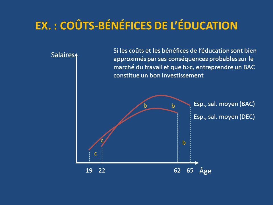 EX.: COÛTS-BÉNÉFICES DE LÉDUCATION Âge Salaires c c b b b 19226265 Esp., sal.