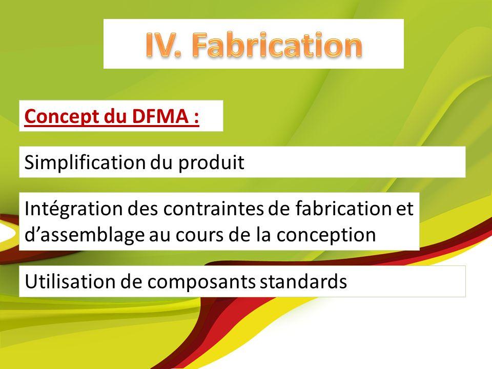 IV. Fabrication Utilisation de composants standards Concept du DFMA : Intégration des contraintes de fabrication et dassemblage au cours de la concept