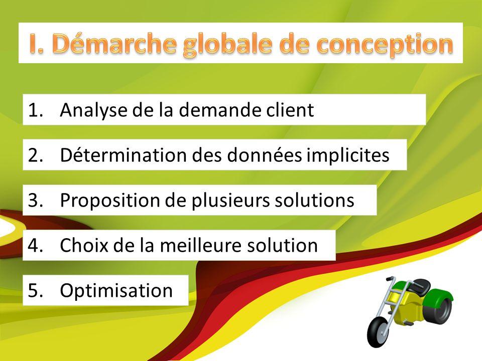 5.Optimisation 4.Choix de la meilleure solution 1.Analyse de la demande client 2.Détermination des données implicites 3.Proposition de plusieurs solut