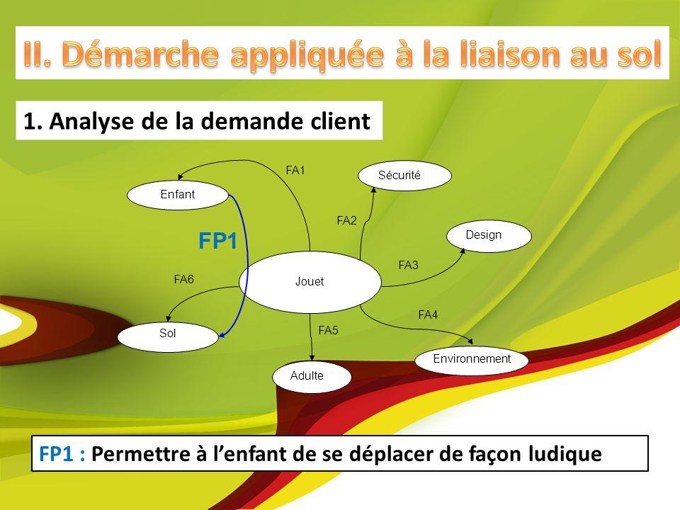 FP1 : Permettre à lenfant de se déplacer de façon ludique 1. Analyse de la demande client Sécurité Jouet Enfant Sol Environnement FP1 FA2 FA4 FA1 Adul