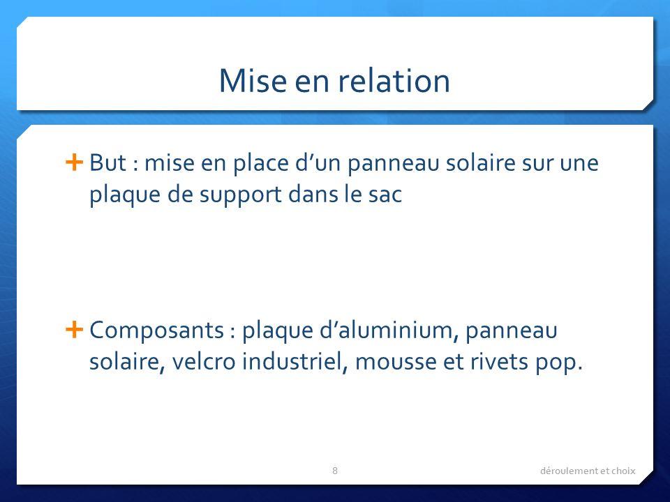 Mise en relation But : mise en place dun panneau solaire sur une plaque de support dans le sac Composants : plaque daluminium, panneau solaire, velcro